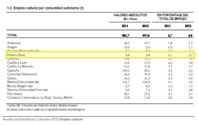 Empleo Cultural por Comunidades. Fuente: Anuariode Estadísticas Culturales 2013